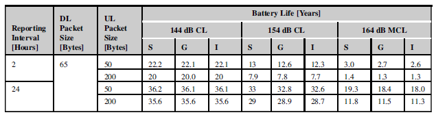 LTE-NB IoT Battery Life