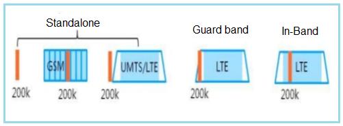 LTE NB IoT Deployment Scenarios