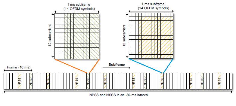 LTE NB IoT NPSS and NSSS