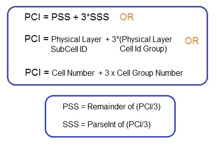 LTE PCI formula