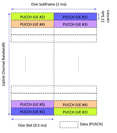 LTE PUCCH channel