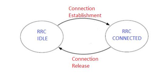 Lte Ue Rrc State Diagram