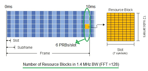 LTE Resource Block Calculator | LTE Resource Block Calculation