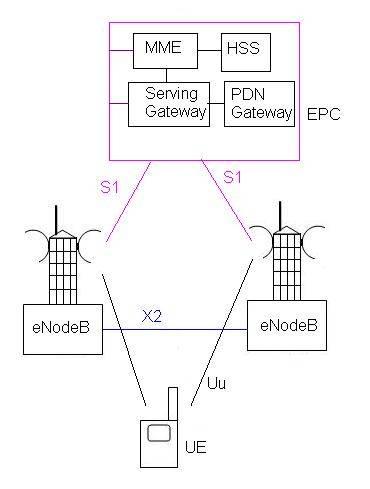 LTE Tutorial