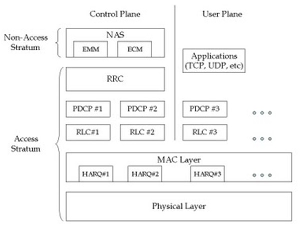 LTE Stack showing NAS-ECM,EMM