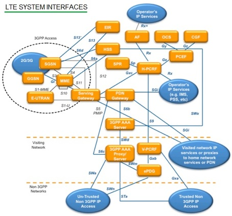LTE System Interfaces2
