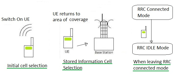 LTE UE cell selection