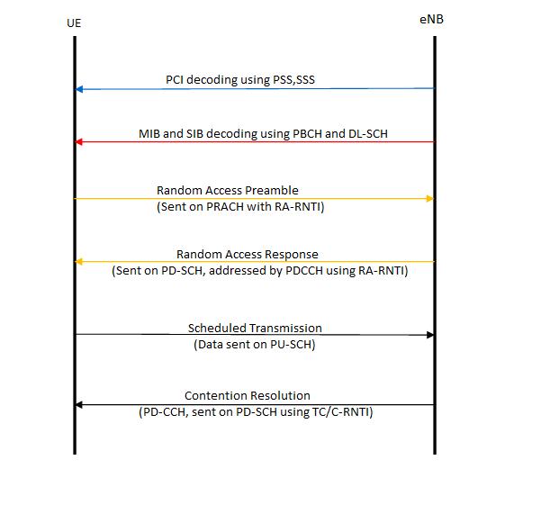 LTE UE uplink network entry random access procedure