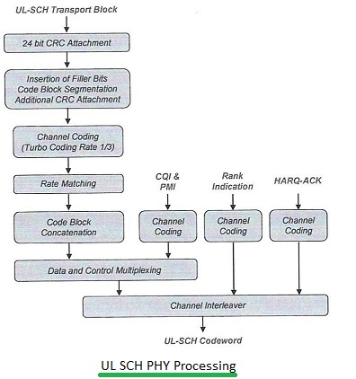 LTE UL SCH Physical layer processing