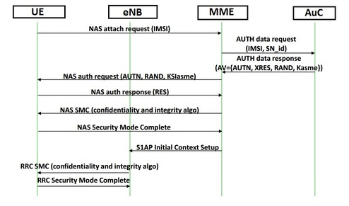 LTE authentication and key aggrement