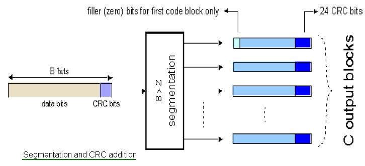 LTE code block segmentation and CRC addition