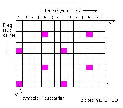 LTE downlink reference signal(RS)