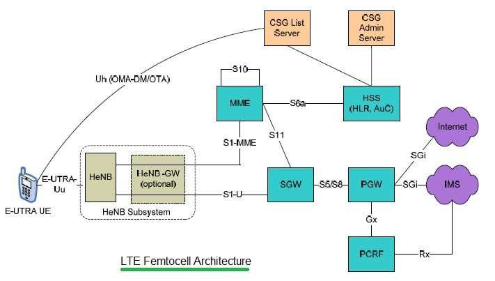 Image gallery lte femtocell for Architecture lte