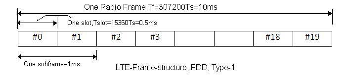 LTE frame structure FDD