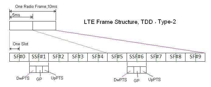 LTE frame structure TDD