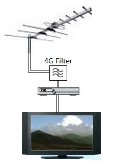 LTE interference in TV reception