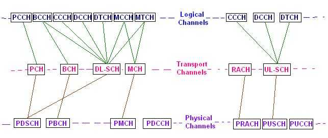 LTE logical transport physical channels mapping