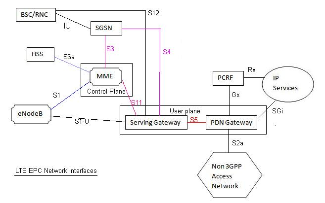 LTE system network interfaces