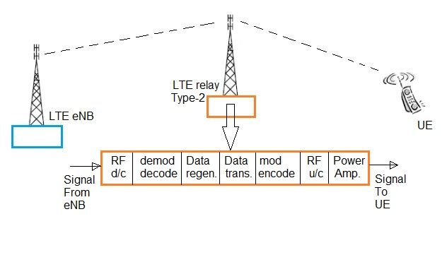 LTE relay type2