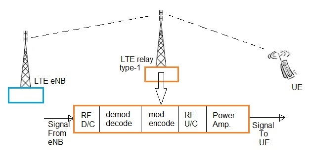LTE relay type1