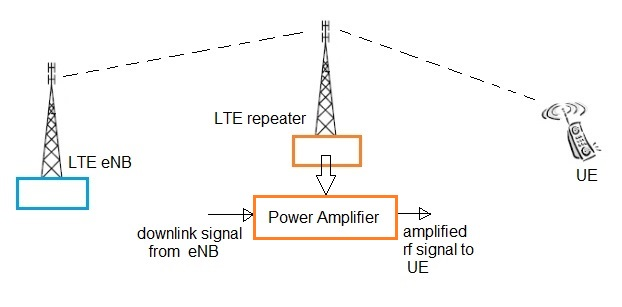 LTE repeater