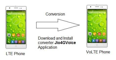 LTE to VoLTE converter
