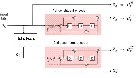 LTE turbo coding