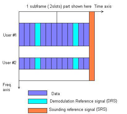LTE uplink demodulation sounding reference signal