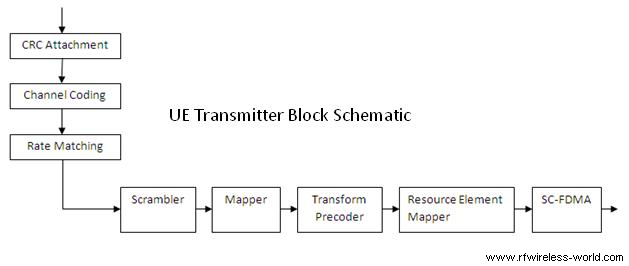 LTE physical layer UE transmitter