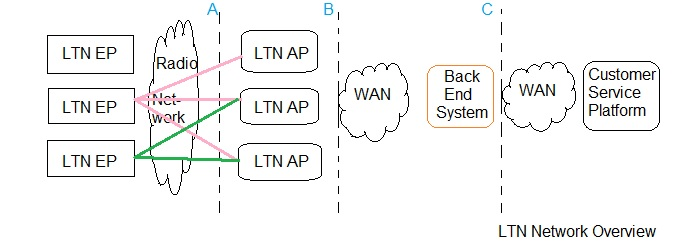 LTN Network