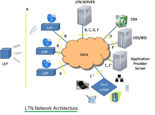 LTN network architecture
