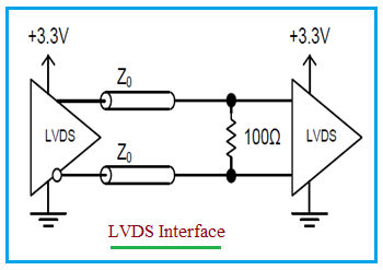 LVDS signal interface