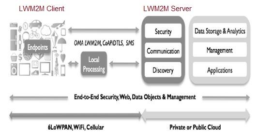 LWM2M deployment scenario