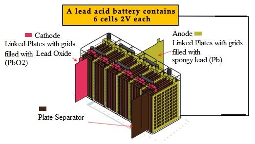 Lead Acid Battery construction