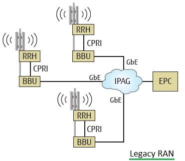 Legacy RAN
