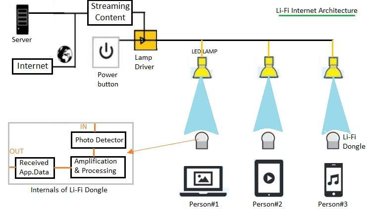 Lifi Tutorial Iot Point