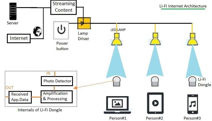 Li-Fi internet architecture