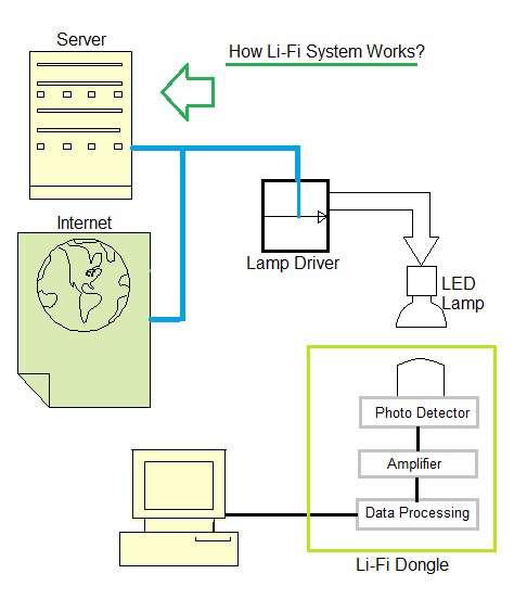 LiFi system basics