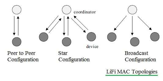 LiFi MAC Topologies