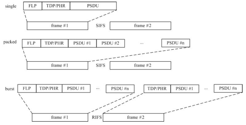 LiFi MAC frame modes