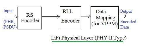LiFi Physical Layer PHY-II Type