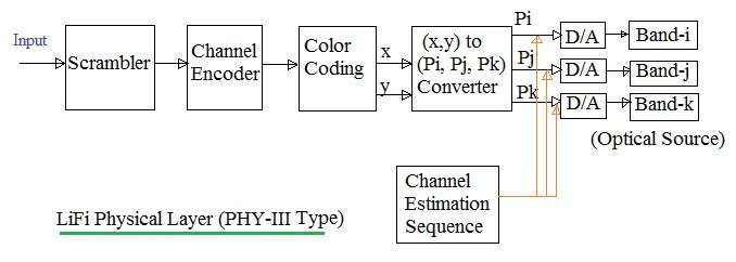 LiFi Physical Layer PHY-III Type