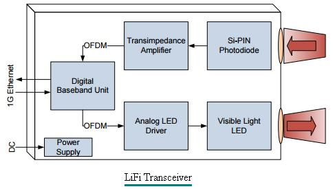LiFi Transceiver based LiFi dongle