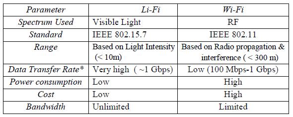 WiFi vs LiFi, Difference between WiFi and LiFi