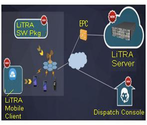 LiTRA network