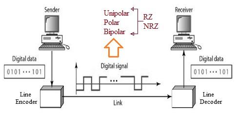 Line encoder and Line decoder