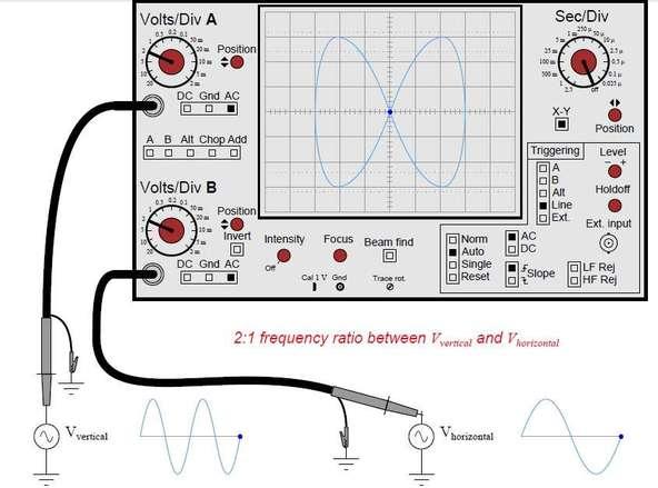 Lissajous figure measurement using CRO