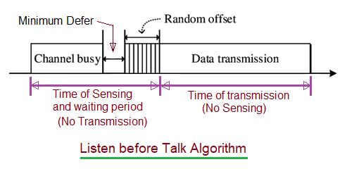 Listen Before Talk in Wireless Communication