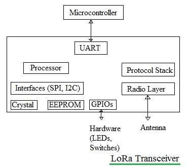 LoRA Transceiver module