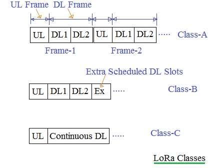 LoRa Frame in class-A,class-B,class-C